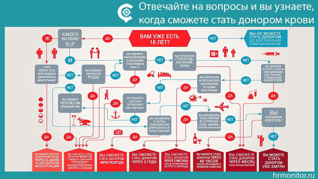 Инфографика: Когда можно стать донором крови?