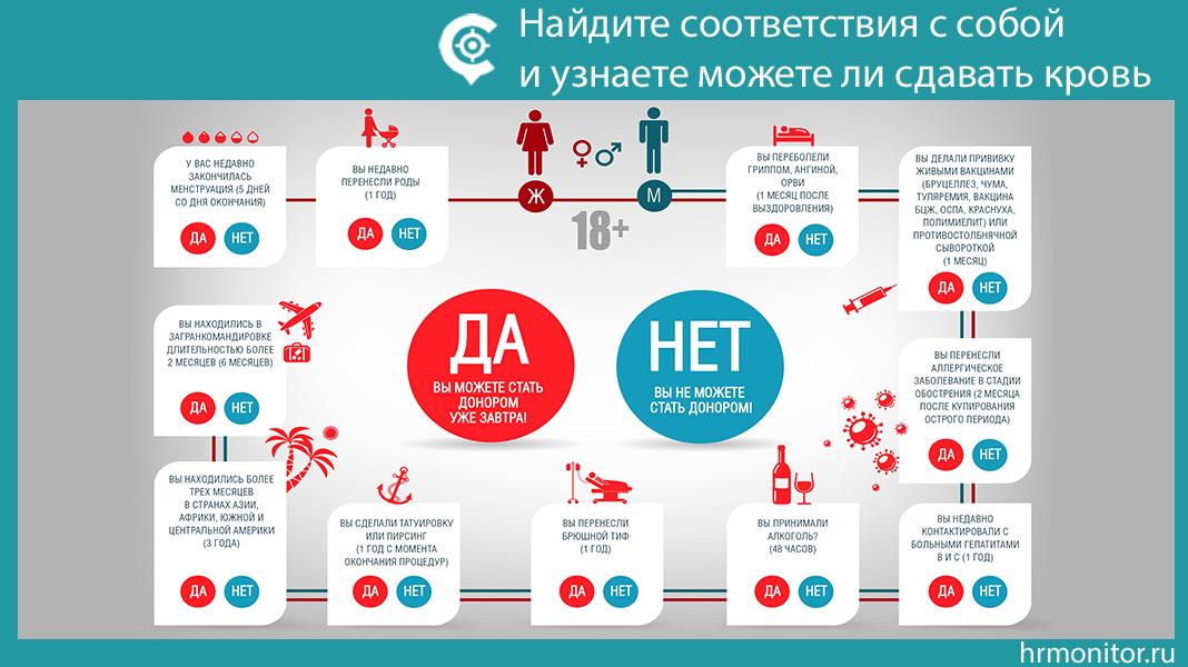 Инфографика: Сможете ли вы стать донором крови?