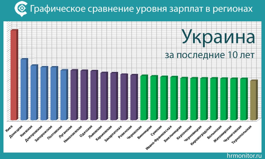 Сравнение уровня средних зарплат в областях Украины за последние 10 лет