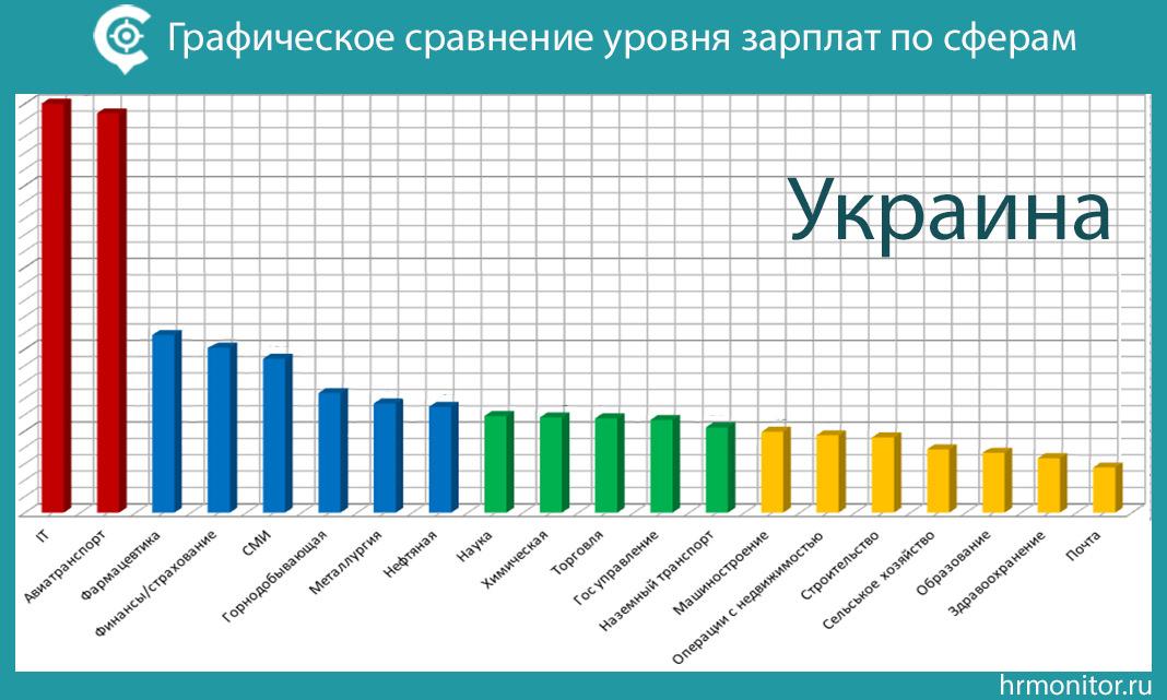 Сравнение сфер с самыми высокими и низкими зарплатами в Украине