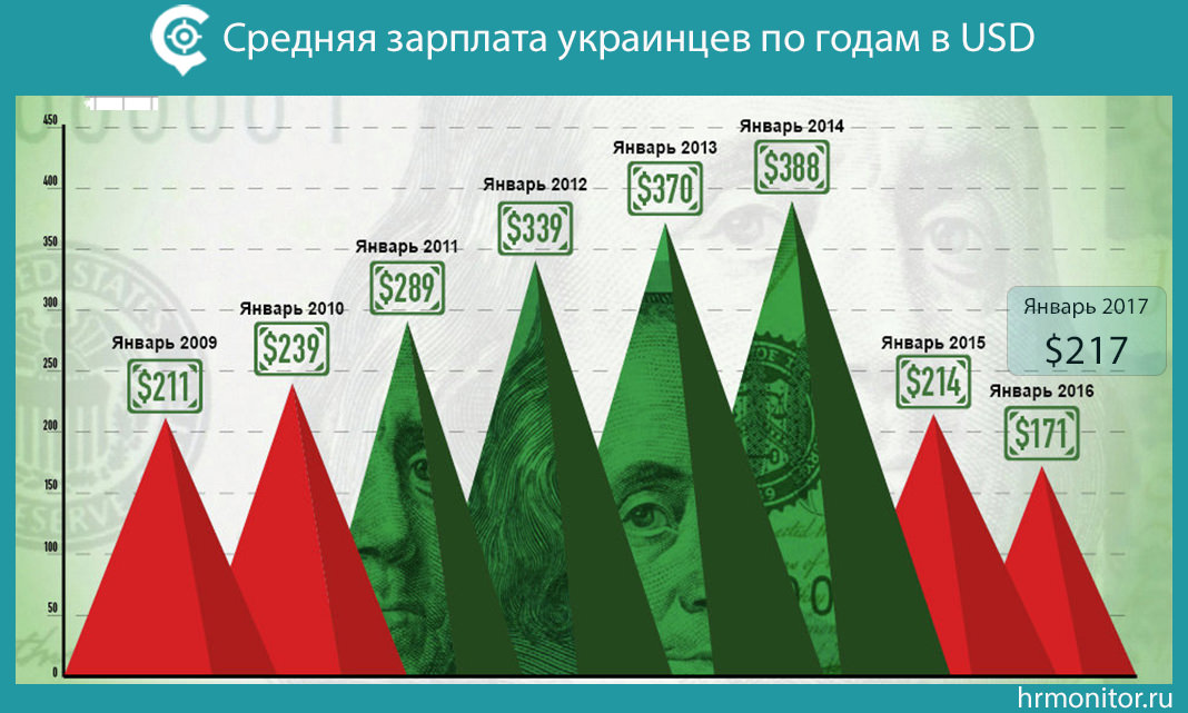 Средняя зарплата в Украине в долларах по годам