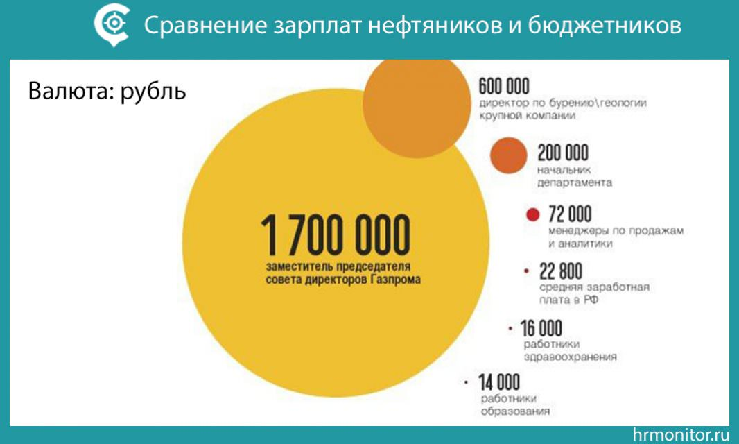 Обзор зарплат нефтяников в России и мире